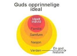 Guds ideal