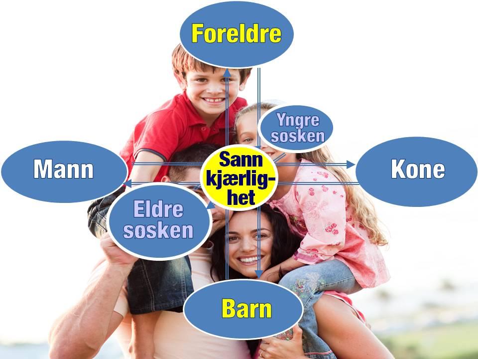 Familieverden