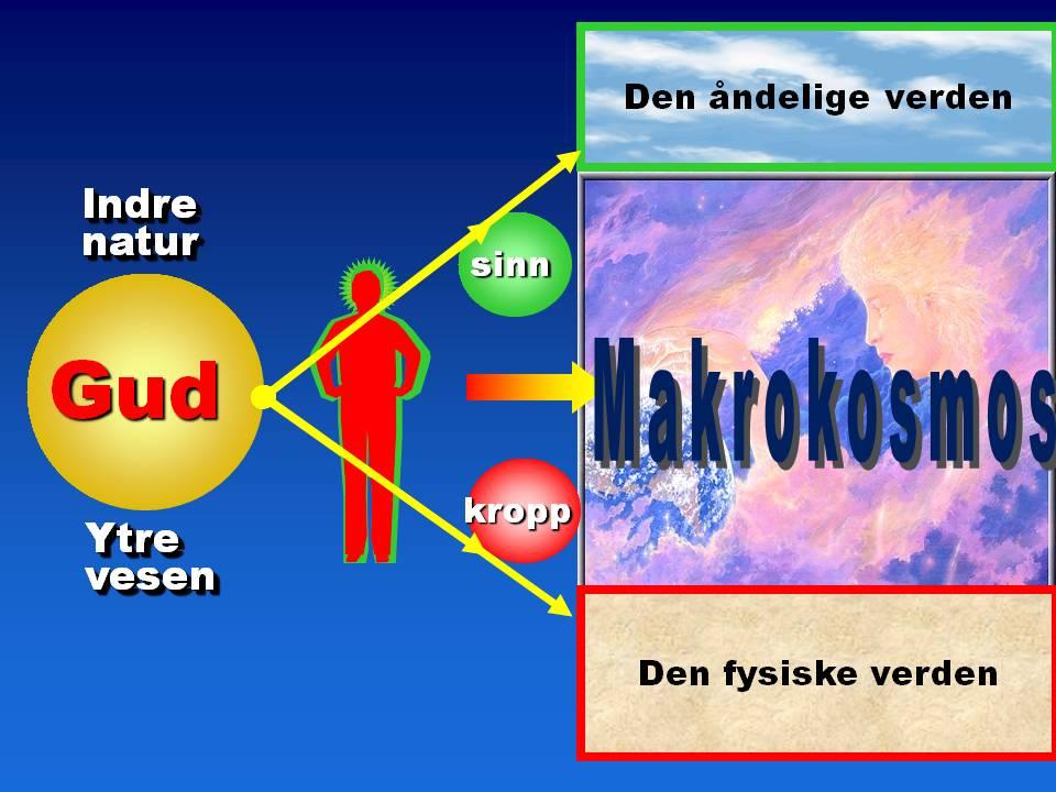 Gud-menneske-makrokosmos